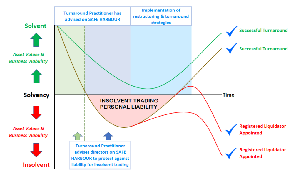 Safe Harbour Protection for Directors from Insolvent Trading Personal Liability