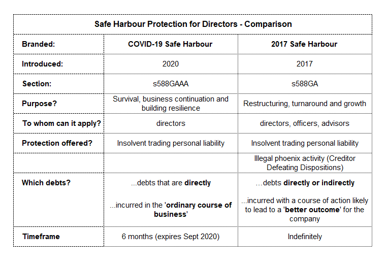 2017 Safe Harbour COVID-19 Safe Harbour Protection for Directors from Insolvent trading personal liability